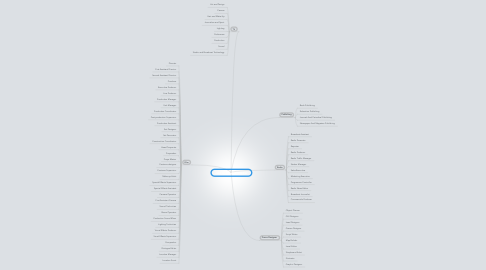 Mind Map: Jobs In The Media Sector