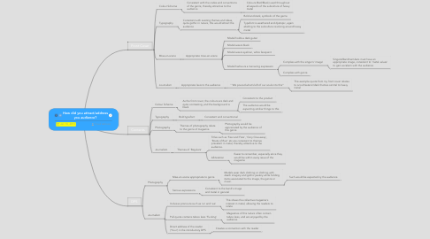 Mind Map: How did you attract/address you audience?