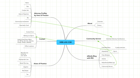 Mind Map: WBB-LAW.COM