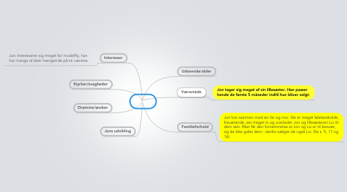Mind Map: Jon