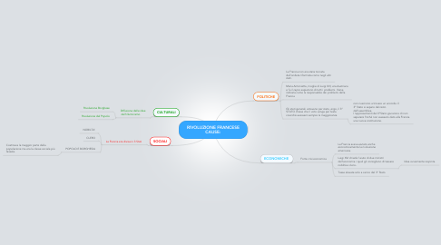 Mind Map: RIVOLUZIONE FRANCESE CAUSE: