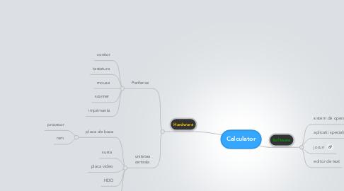 Mind Map: Calculator