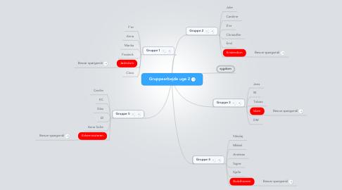 Mind Map: Gruppearbejde uge 2