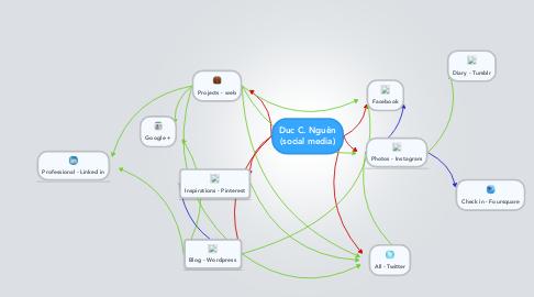 Mind Map: Duc C. Nguên (social media)