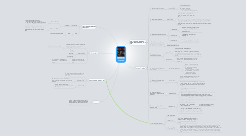 Mind Map: Finances