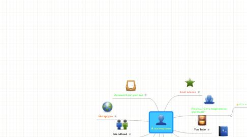 Mind Map: Я в интернете
