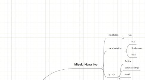 Mind Map: 7/9