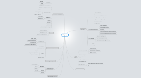 Mind Map: Трафик