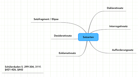 Mind Map: Satzarten