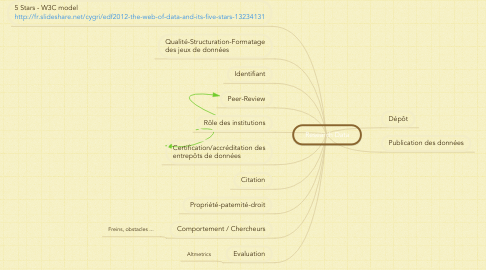 Mind Map: Research Data