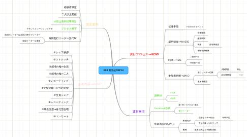 Mind Map: ECJ 勉強会5W1H
