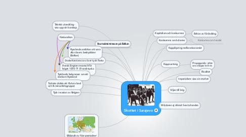 Mind Map: Skottet i Sarajevo