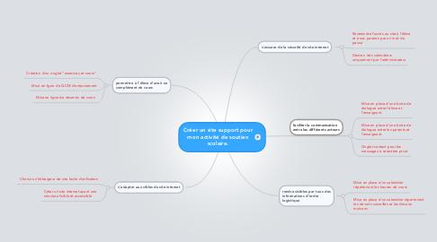 Mind Map: Créer un site support pour mon activité de soutien scolaire.
