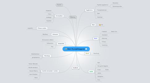 Mind Map: Ideer til projektopgaven