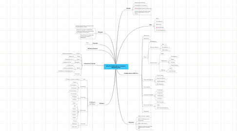 Mind Map: How To Collaborate to Compete -