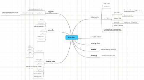 Mind Map: BGG Food