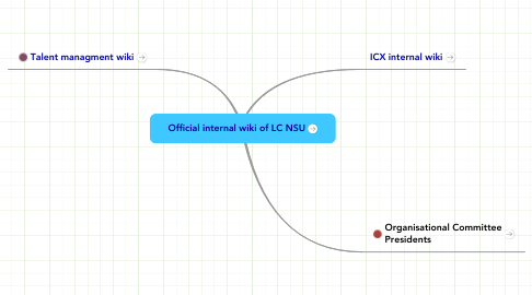 Mind Map: Official internal wiki of LC NSU