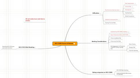 Mind Map: ISO 31000 Finance & Markets