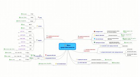 Mind Map: Имясуществительное