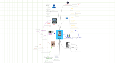 Mind Map: Osteopath Learner ePortfolio