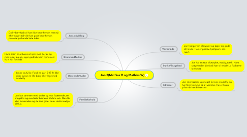 Mind Map: Jon 2(Mathias R og Mathias W)