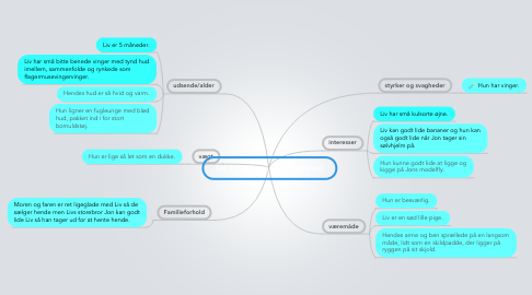 Mind Map: Liv 1 (Ditte og Thomas-Peter)