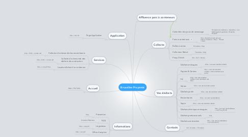 Mind Map: Bruxelles Propreté