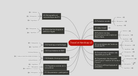Mind Map: Travail et Handicap v2