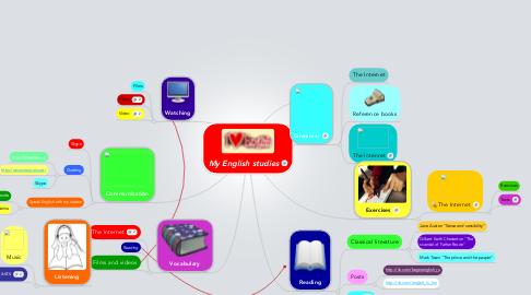Mind Map: My English studies