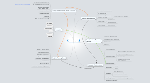 Mind Map: CC Framework