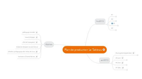Mind Map: Plan de production Le Tableau