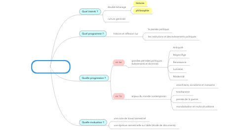 Mind Map: cours d