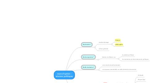 Mind Map: cours d'option : sciences politiques