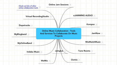 Mind Map: Online Music Collaboration - Tools And Services To Collaborate On Music Projects