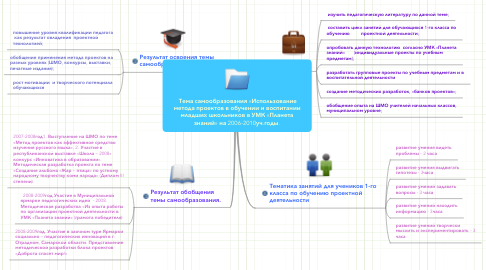 Mind Map: Тема самообразования «Использованиеметода проектов в обучении и воспитаниимладших школьников в УМК «Планетазнаний» на 2006-2010уч.годы.