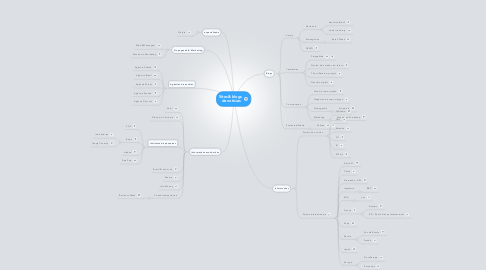 Mind Map: Sites & blogs  de notícias