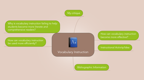 Mind Map: Vocabulary Instruction