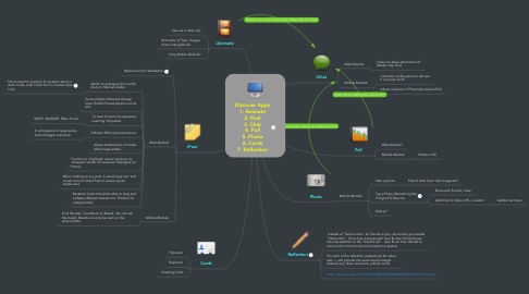 Mind Map: Dizcover Apps 1. Animate 2. Post 3. Chat 4. Poll 5. Photo 6. Cards 7. Reflection