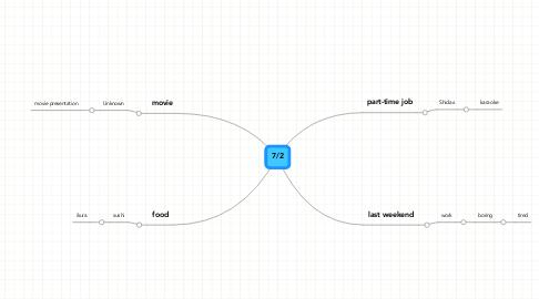 Mind Map: 7/2