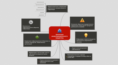 Mind Map: ПРИЗНАКИ ИНФОРМАЦИОННОГО ОБЩЕСТВА
