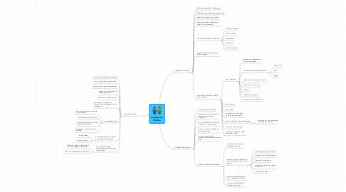 Mind Map: Inteligencia Práctica
