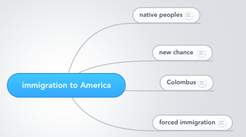 Mind Map: immigration to America