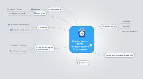 Mind Map: Сортировка и поиск информации в базе данных