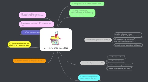 Mind Map: ICT-eindtermen in de klas