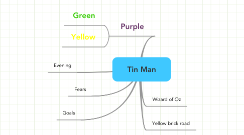 Mind Map: Tin Man