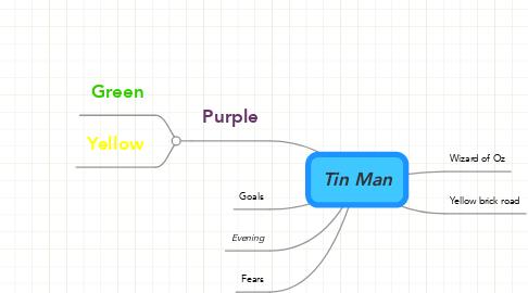 Mind Map: Tin Man