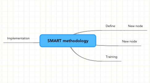 Mind Map: SMART methodology