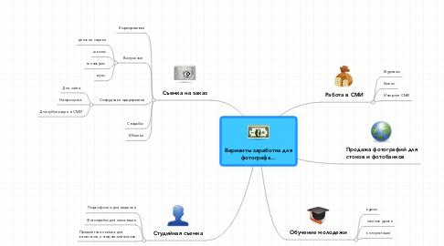 Mind Map: Варианты заработка для фотографа...