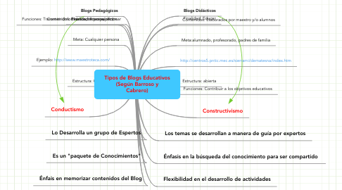 Mind Map: Tipos de Blogs Educativos (Según Barroso y Cabrero)