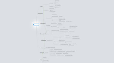 Mind Map: Dissertation n°5 : L